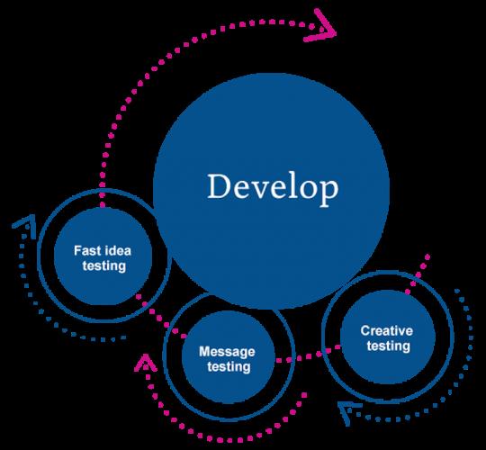 Delineate develop
