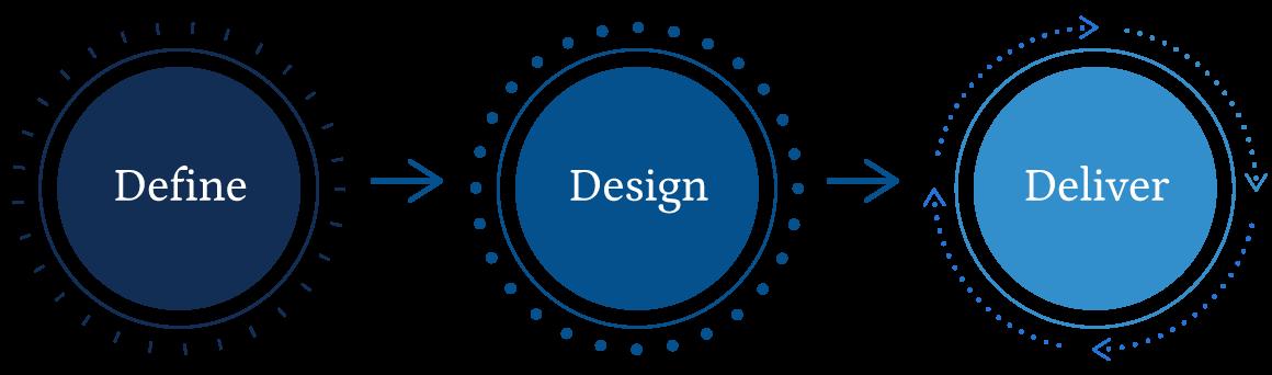 Delineate Research Define, Design, Deliver